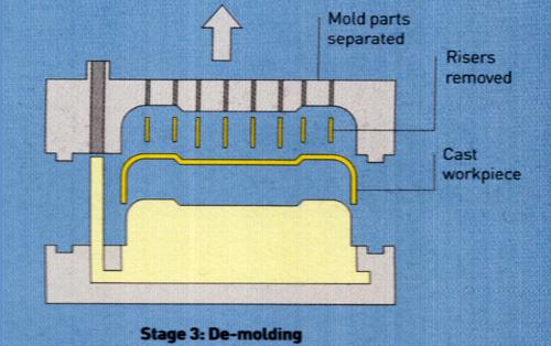 Vacuum casting prototype on car bumper-4
